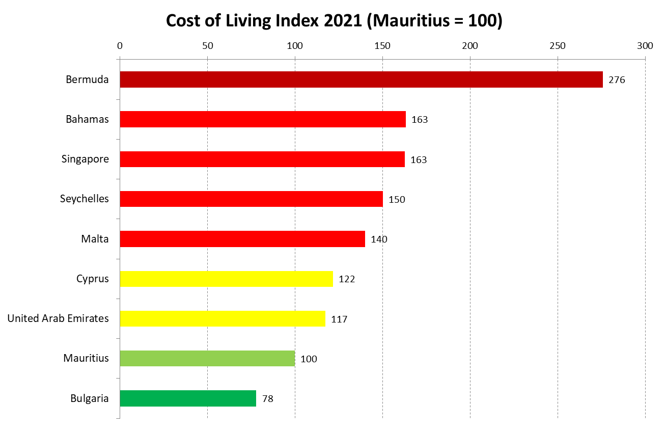 Cost of Living Index in Mauritius and offshore jurisdictions