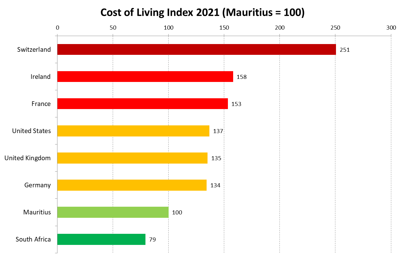 Cost of Living Index in Mauritius