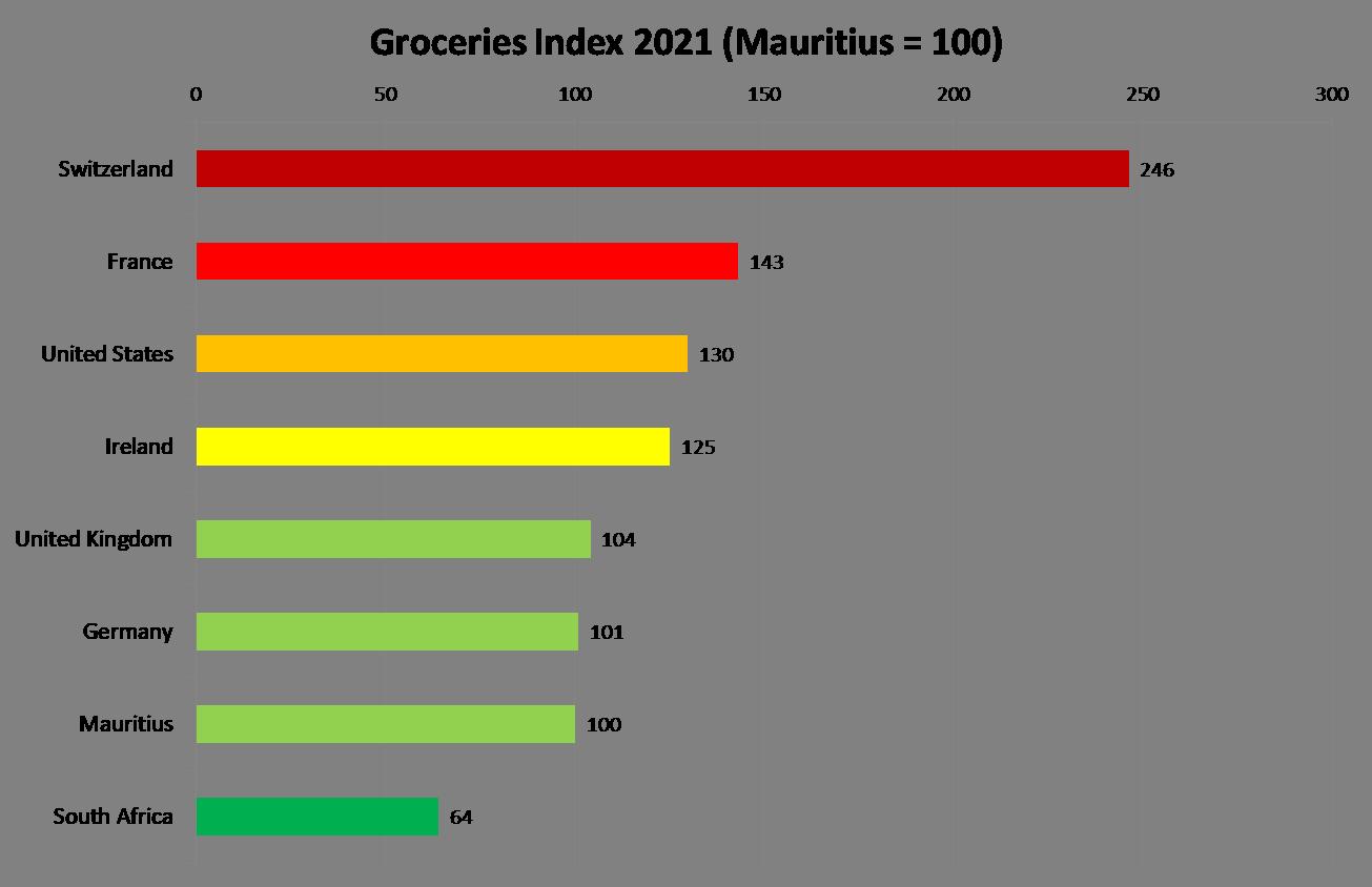 Groceries Index in Mauritius