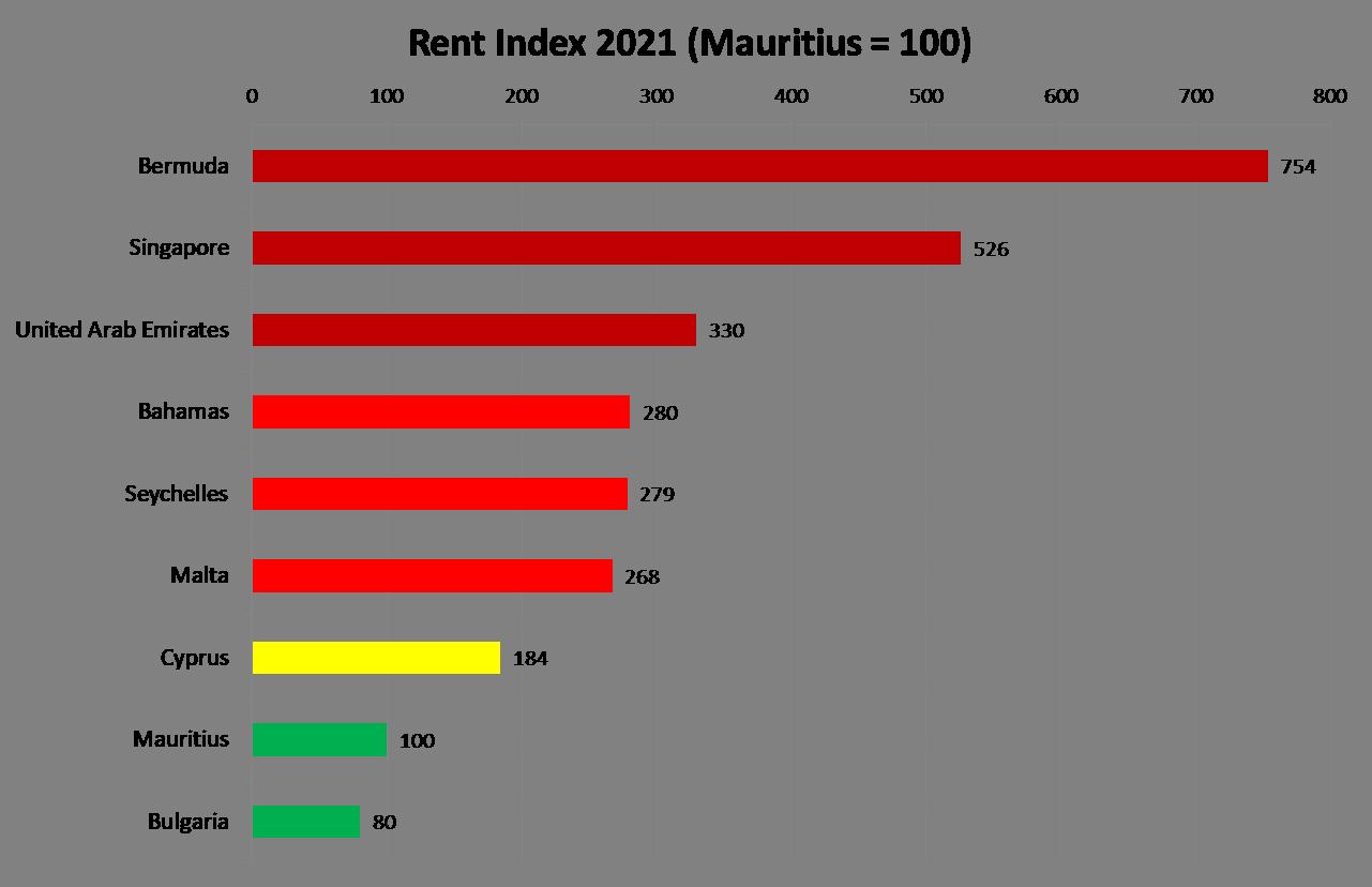 Rent Index in Mauritius and offshore jurisdictions