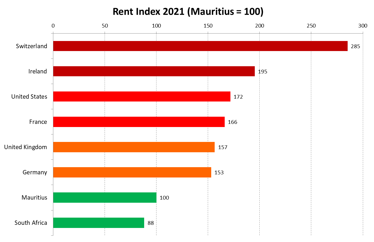 Rent Index in Mauritius